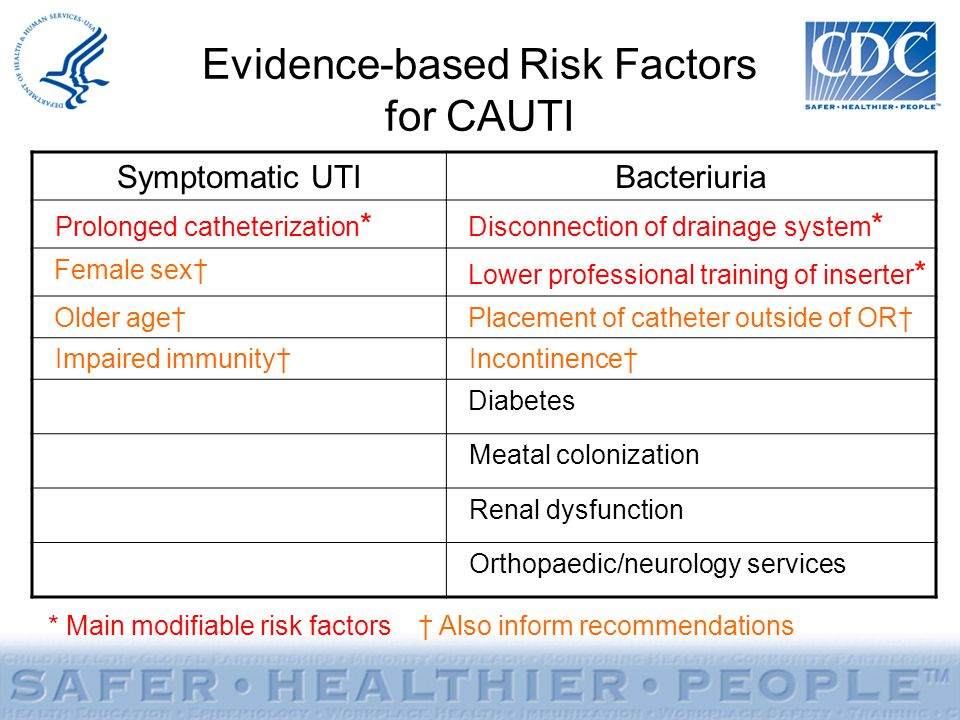 Evidence-based Risk Factors for CAUTI