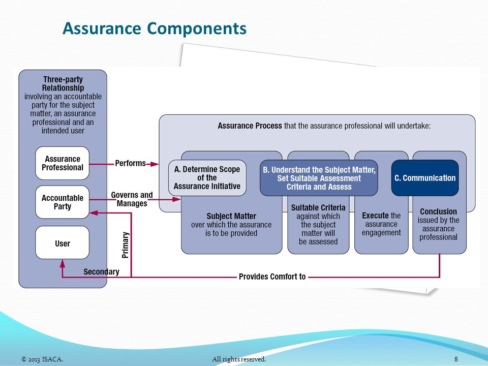 Assurance Components © 2013 ISACA. All rights reserved. 8