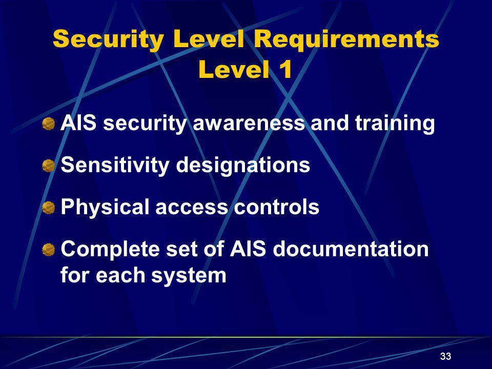 Security Level Requirements Level 1