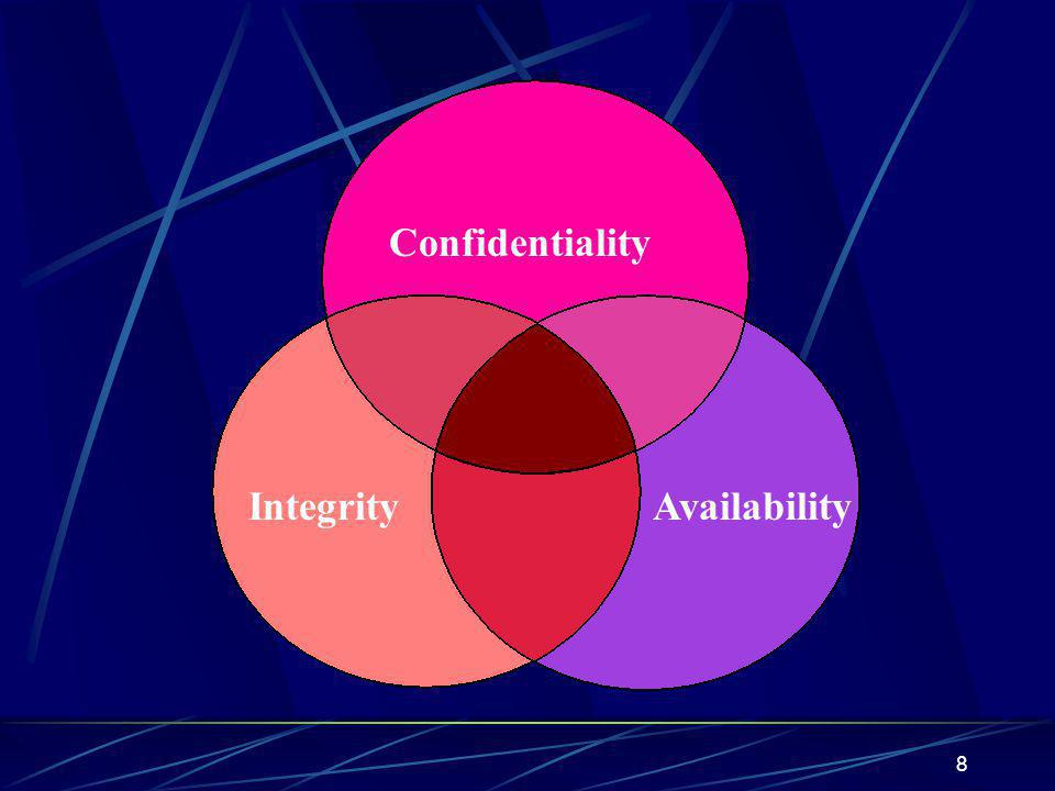 Confidentiality Integrity Availability