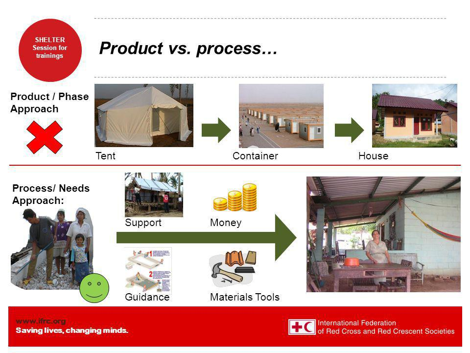 Product vs. process… Product / Phase Approach Tent Container House