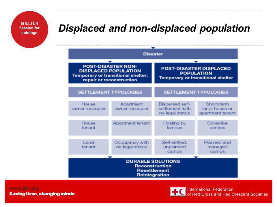 Displaced and non-displaced population