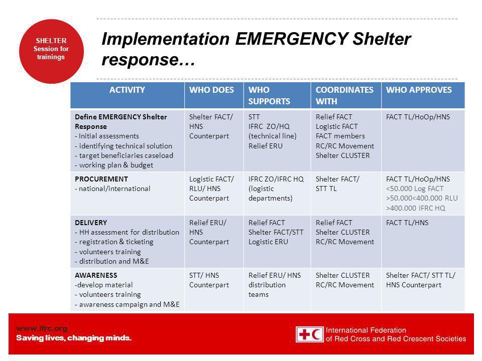 Implementation EMERGENCY Shelter response…