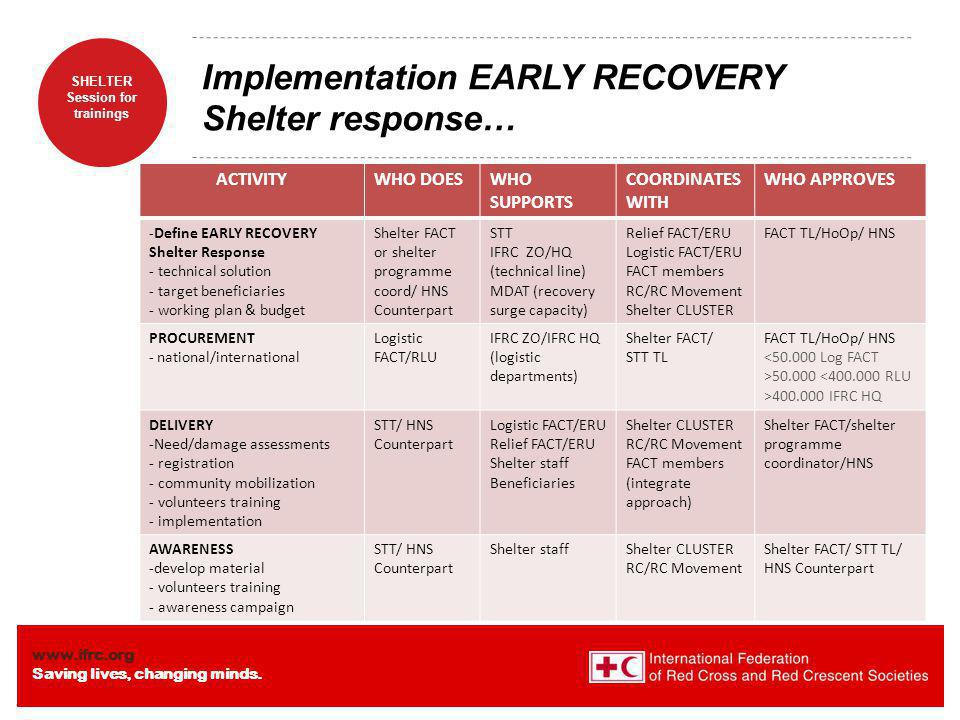 Implementation EARLY RECOVERY Shelter response…