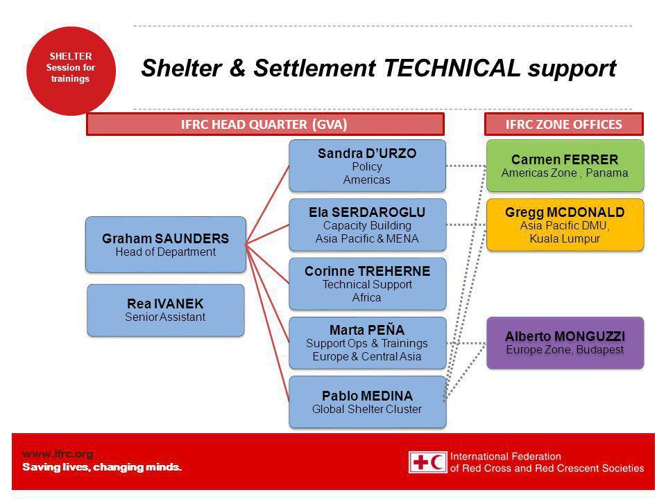 Shelter & Settlement TECHNICAL support