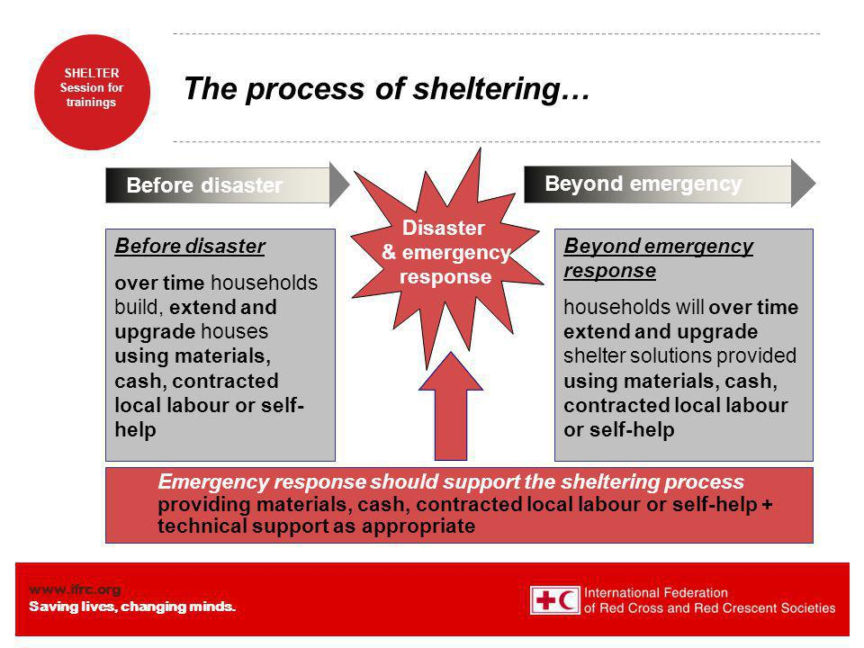 The process of sheltering…
