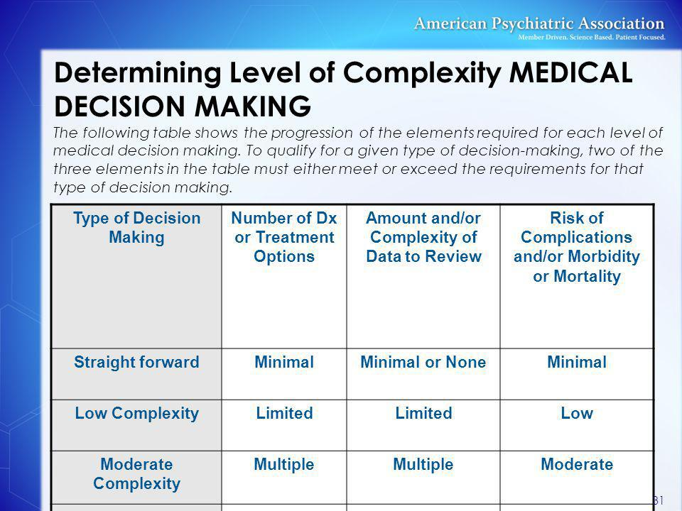 Determining Level of Complexity MEDICAL DECISION MAKING The following table shows the progression of the elements required for each level of medical decision making. To qualify for a given type of decision-making, two of the three elements in the table must either meet or exceed the requirements for that type of decision making.
