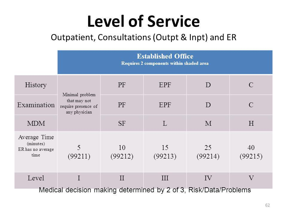 Level of Service Outpatient, Consultations (Outpt & Inpt) and ER