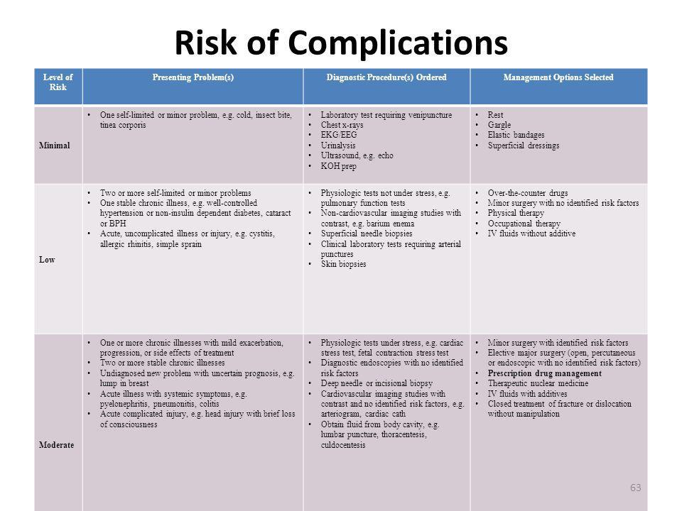 Risk of Complications Level of Risk Presenting Problem(s)