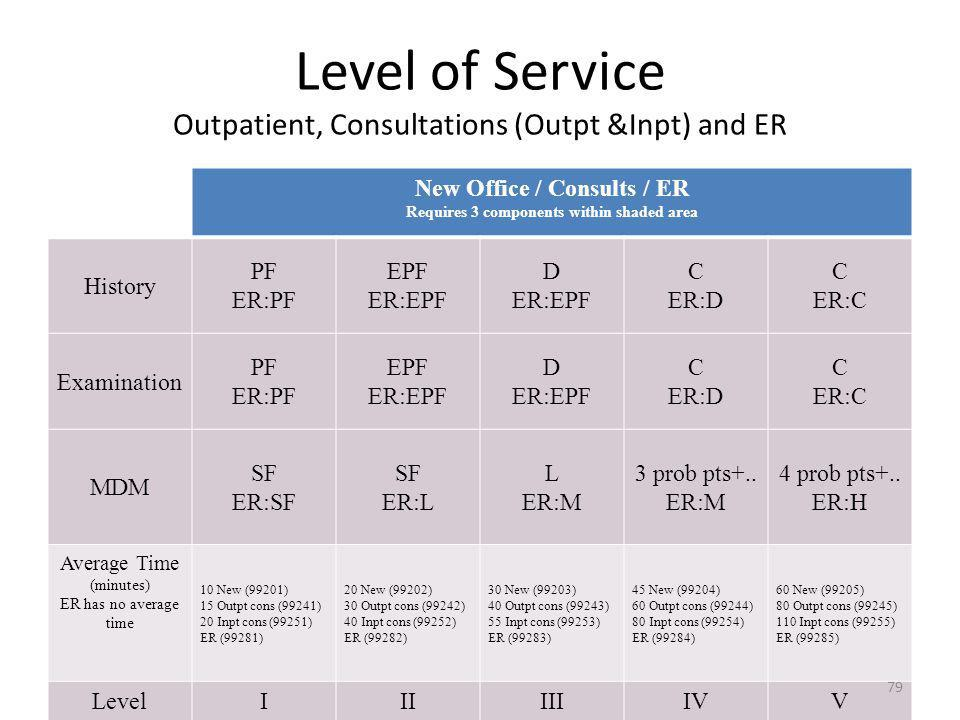 Level of Service Outpatient, Consultations (Outpt &Inpt) and ER