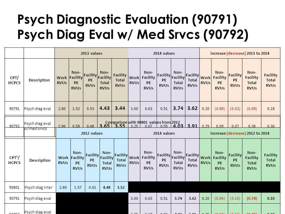 Psych Diagnostic Evaluation (90791) Psych Diag Eval w/ Med Srvcs (90792)