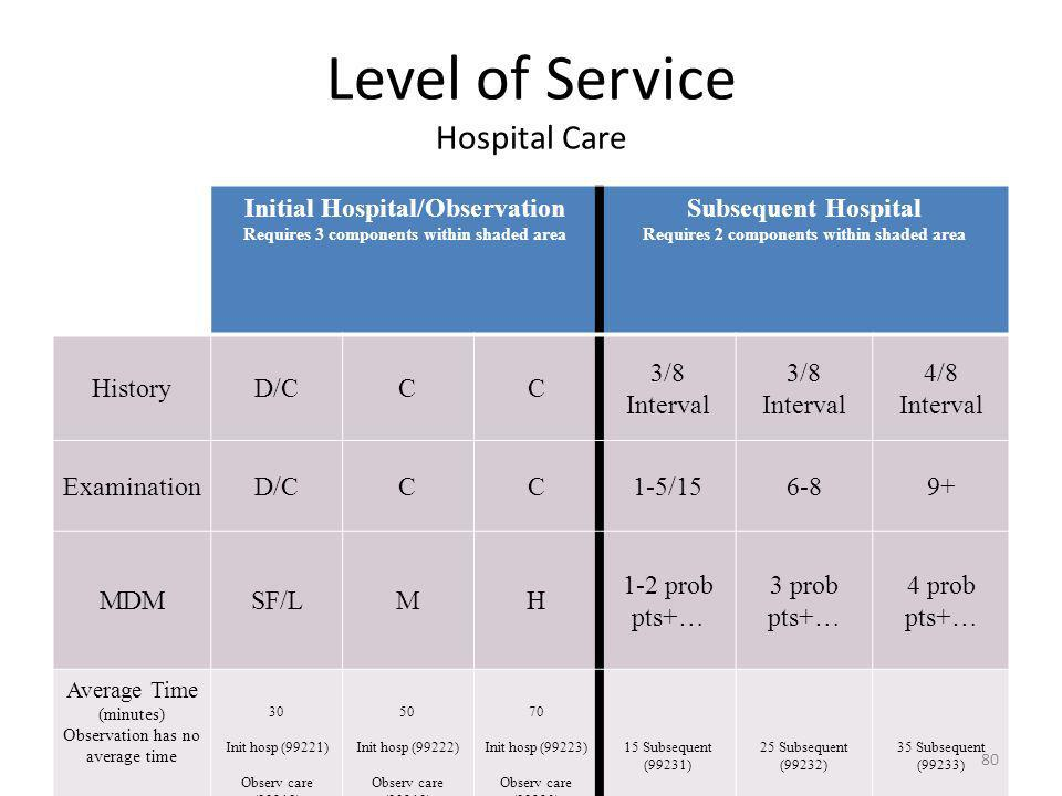 Level of Service Hospital Care