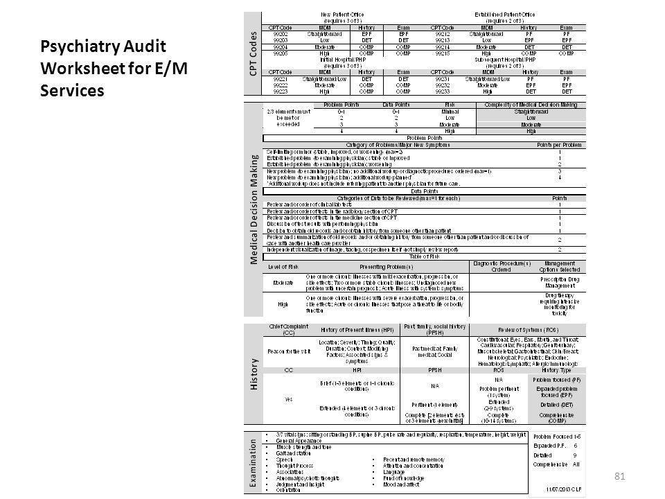 Psychiatry Audit Worksheet for E/M Services