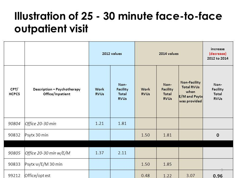 Illustration of minute face-to-face outpatient visit