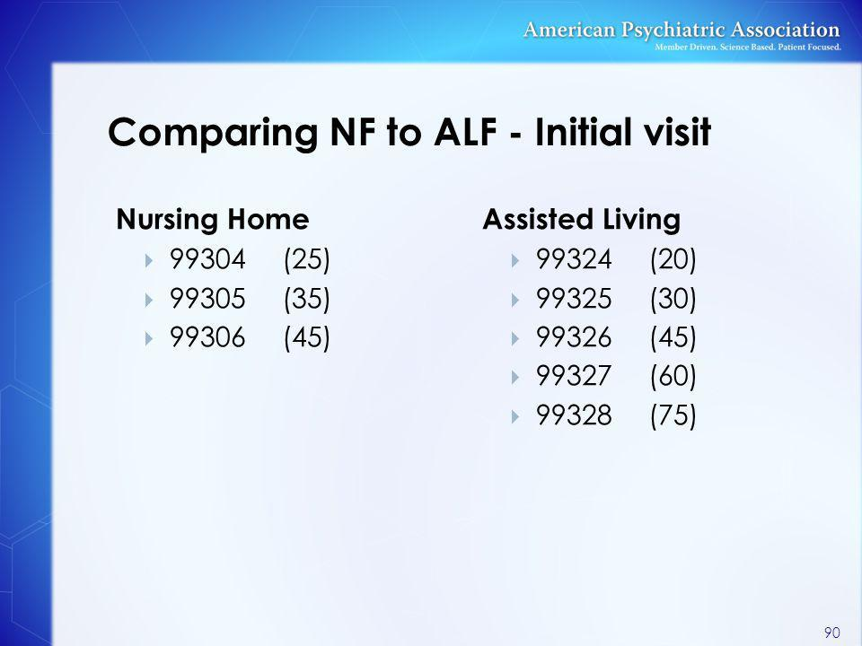 Comparing NF to ALF - Initial visit