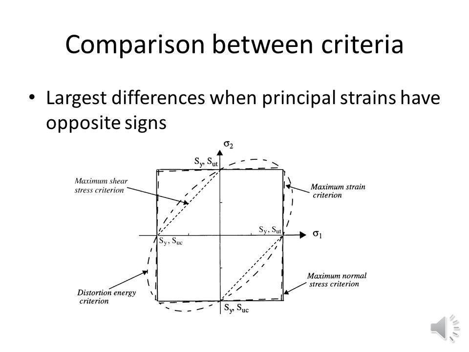 Comparison between criteria