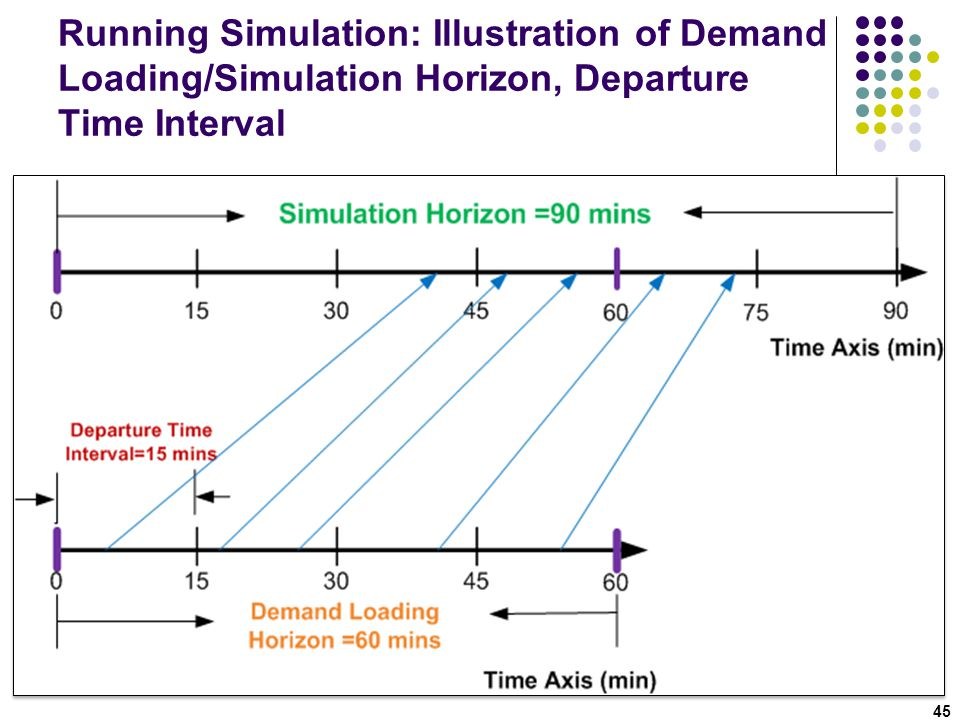 Running Simulation: Illustration of Demand Loading/Simulation Horizon, Departure Time Interval