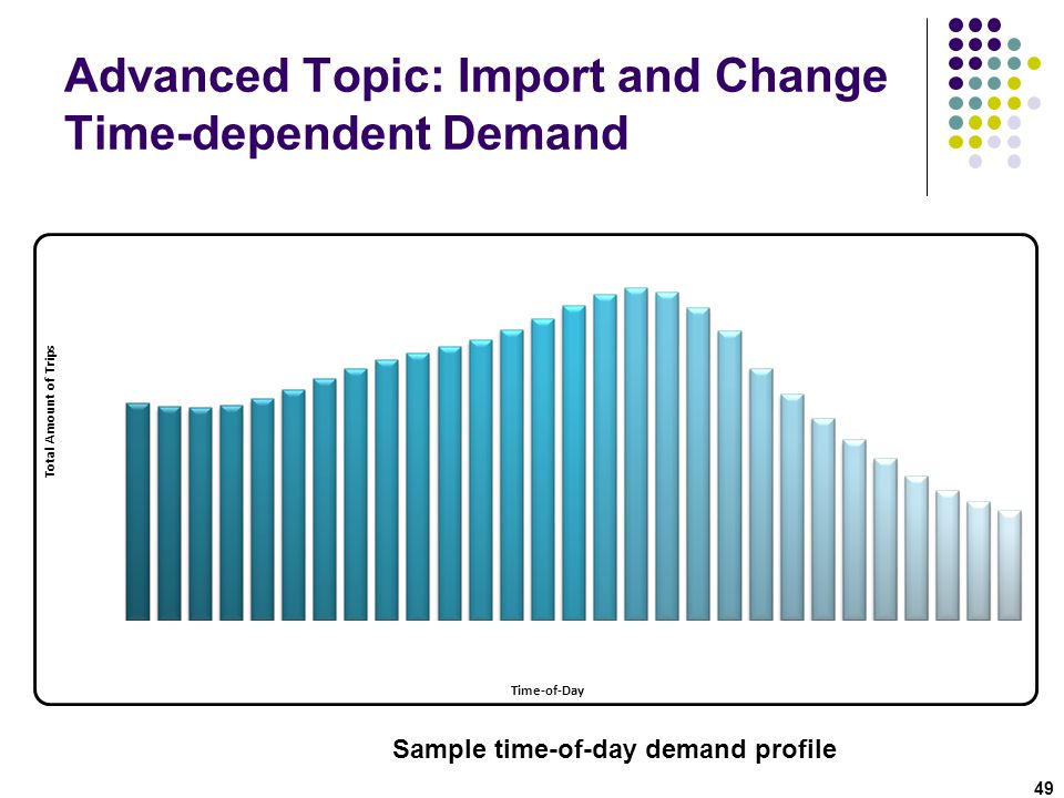 Advanced Topic: Import and Change Time-dependent Demand