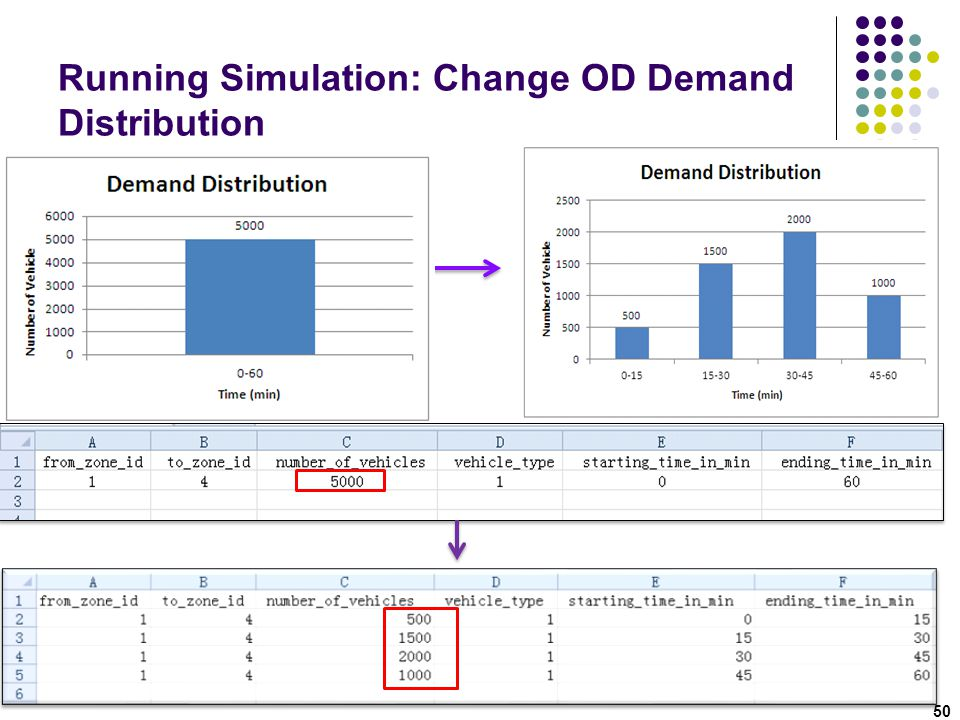 Running Simulation: Change OD Demand Distribution