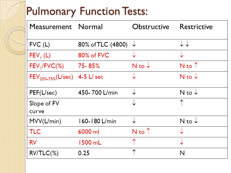 Pulmonary Function Tests: