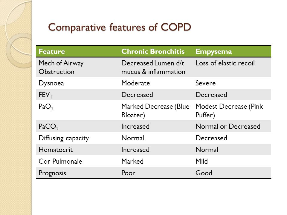 Comparative features of COPD