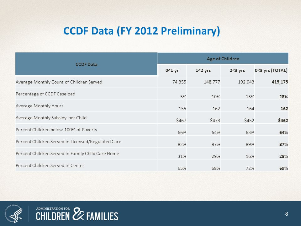 CCDF Data (FY 2012 Preliminary)