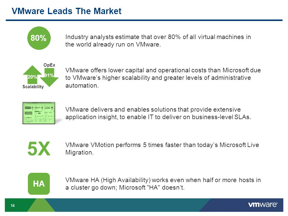 VMware Leads The Market