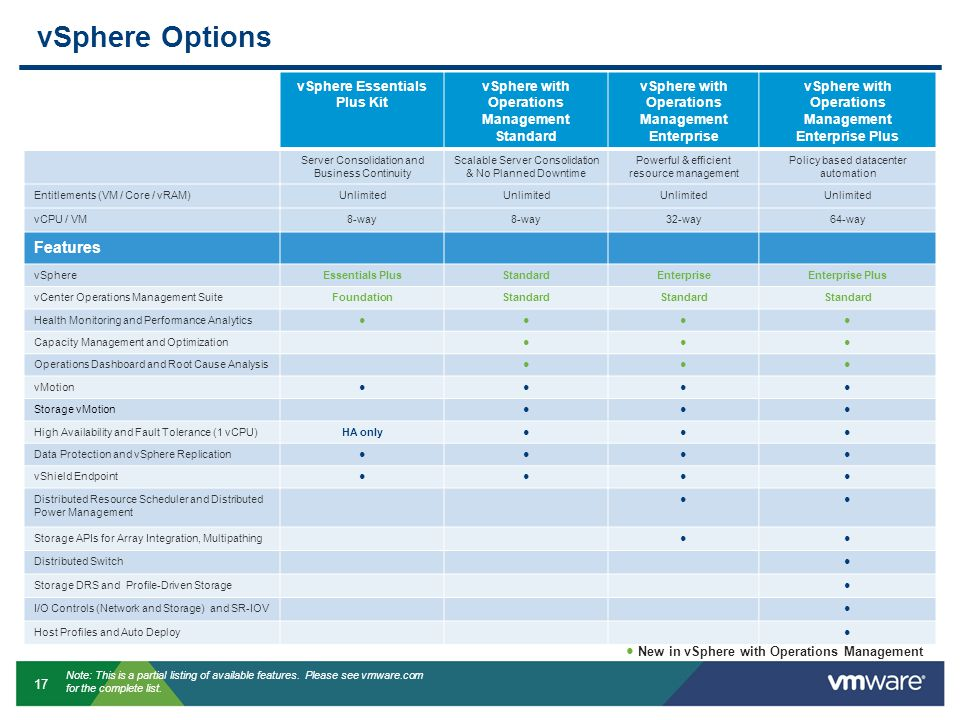 vSphere Options Features vSphere Essentials Plus Kit