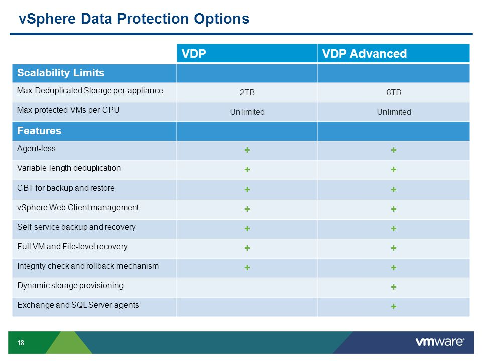 vSphere Data Protection Options