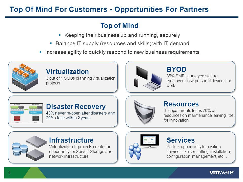 Top Of Mind For Customers - Opportunities For Partners