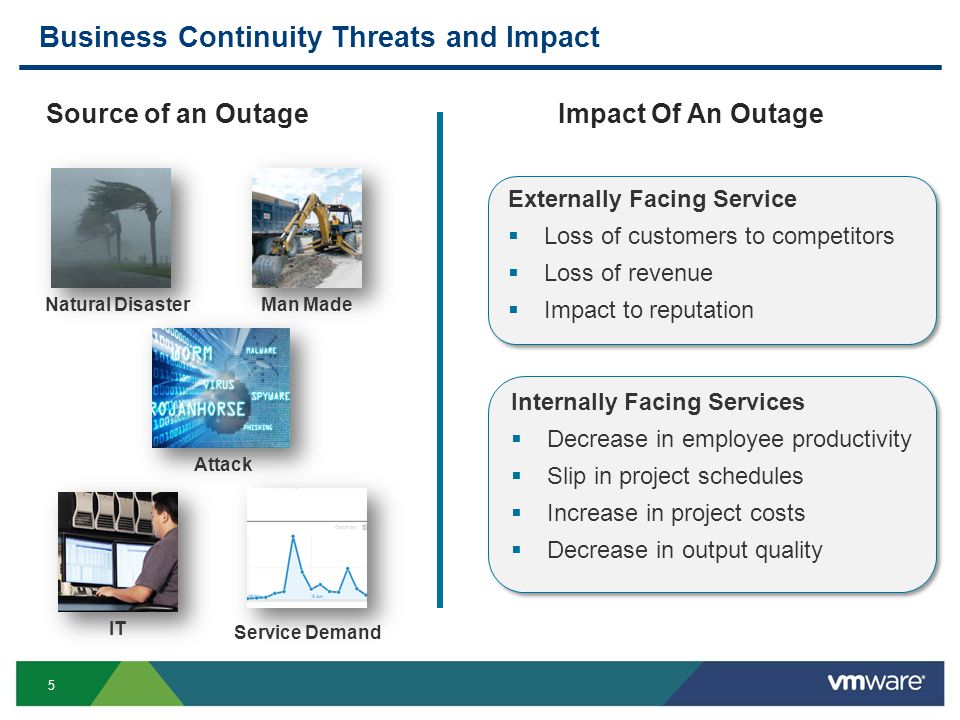 Business Continuity Threats and Impact