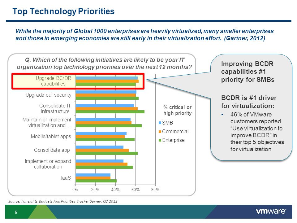 Top Technology Priorities