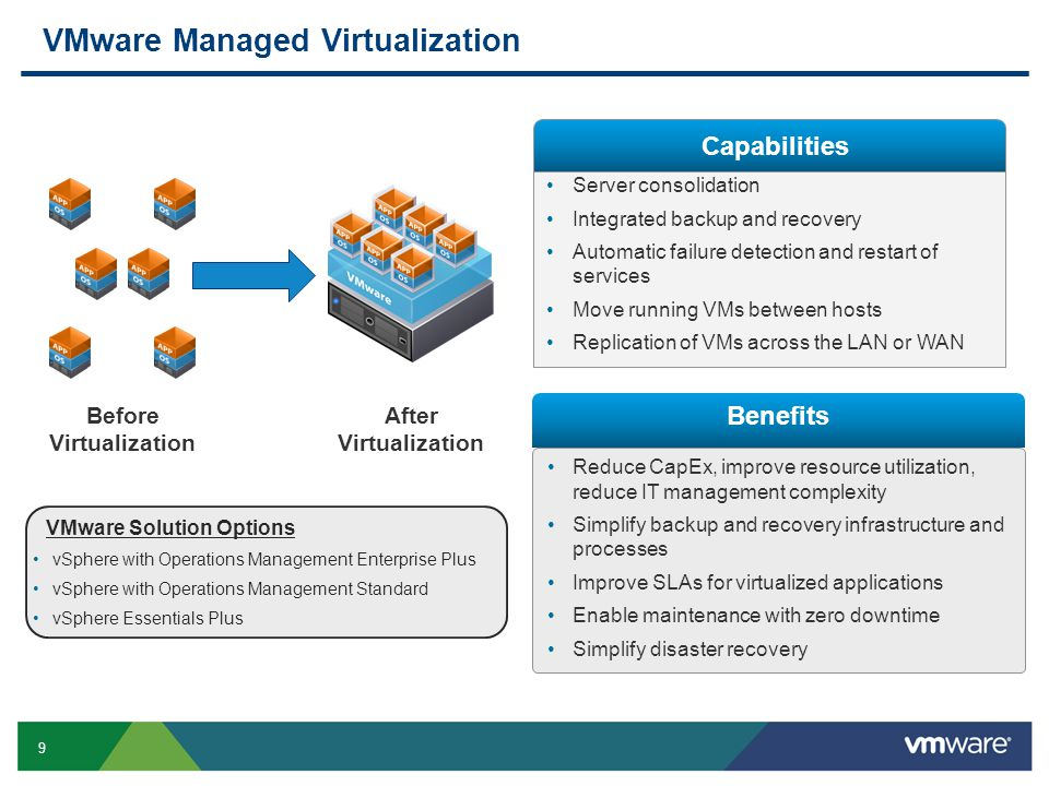 VMware Managed Virtualization