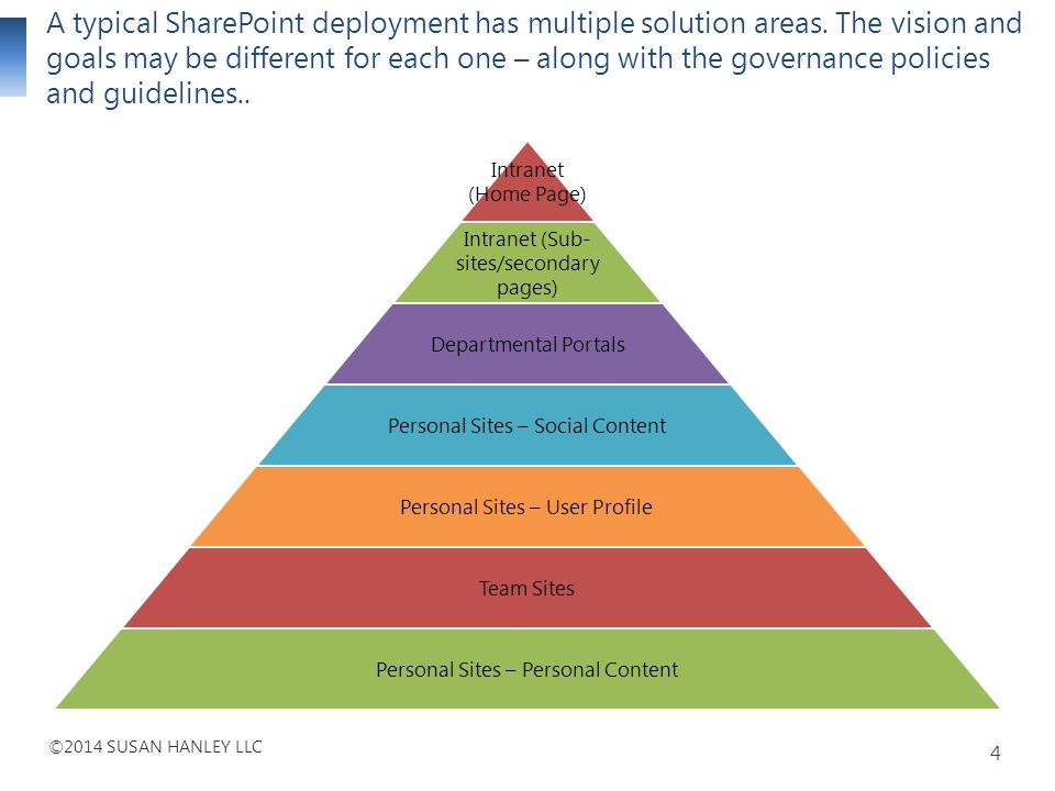 A typical SharePoint deployment has multiple solution areas
