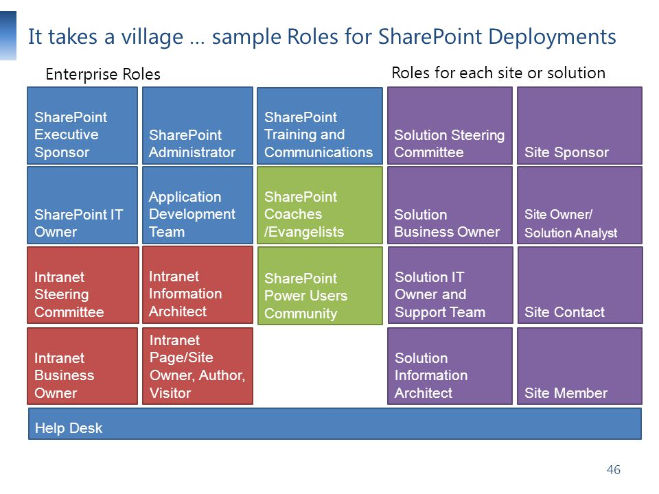 It takes a village … sample Roles for SharePoint Deployments