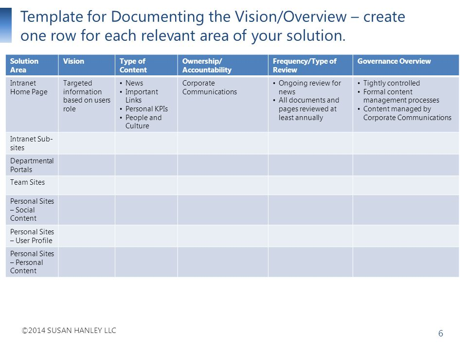 Template for Documenting the Vision/Overview – create one row for each relevant area of your solution.