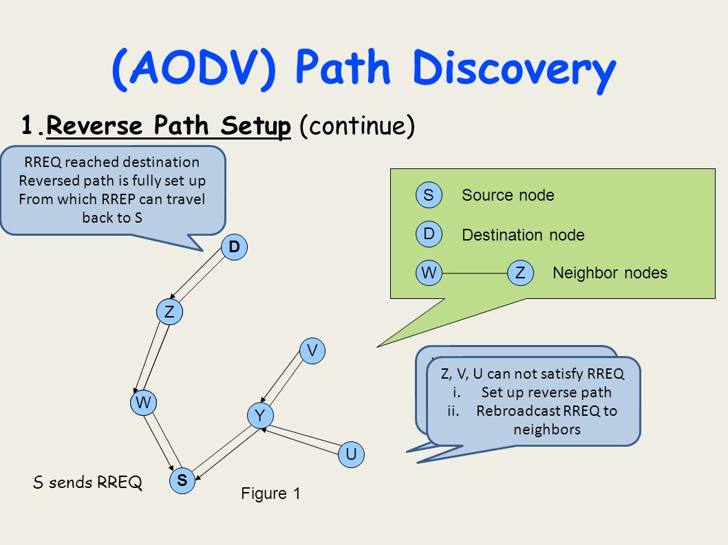 (AODV) Path Discovery Reverse Path Setup (continue)