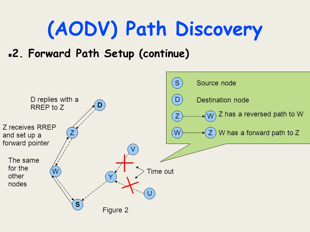 (AODV) Path Discovery 2. Forward Path Setup (continue) S Source node