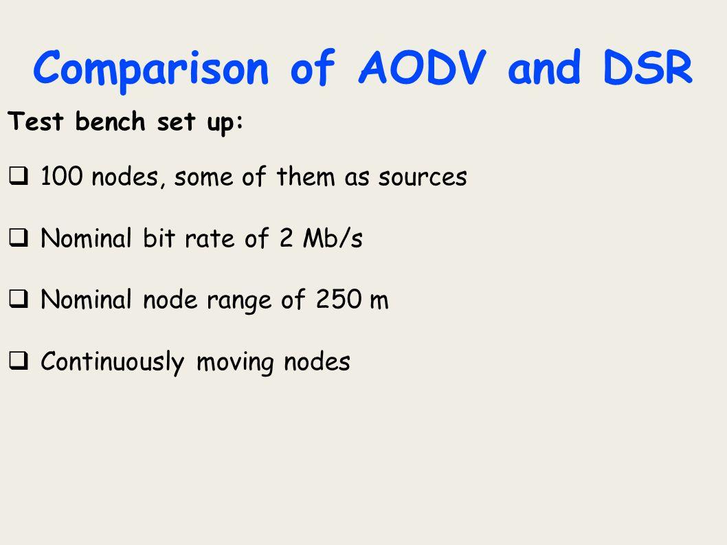 Comparison of AODV and DSR