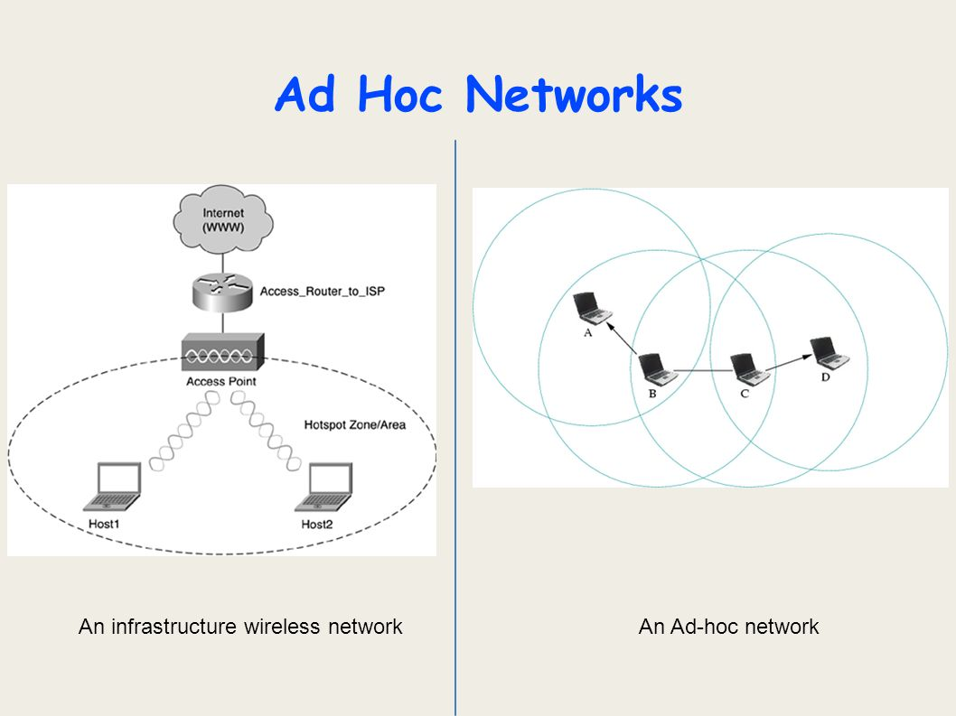 Ad Hoc Networks An infrastructure wireless network An Ad-hoc network