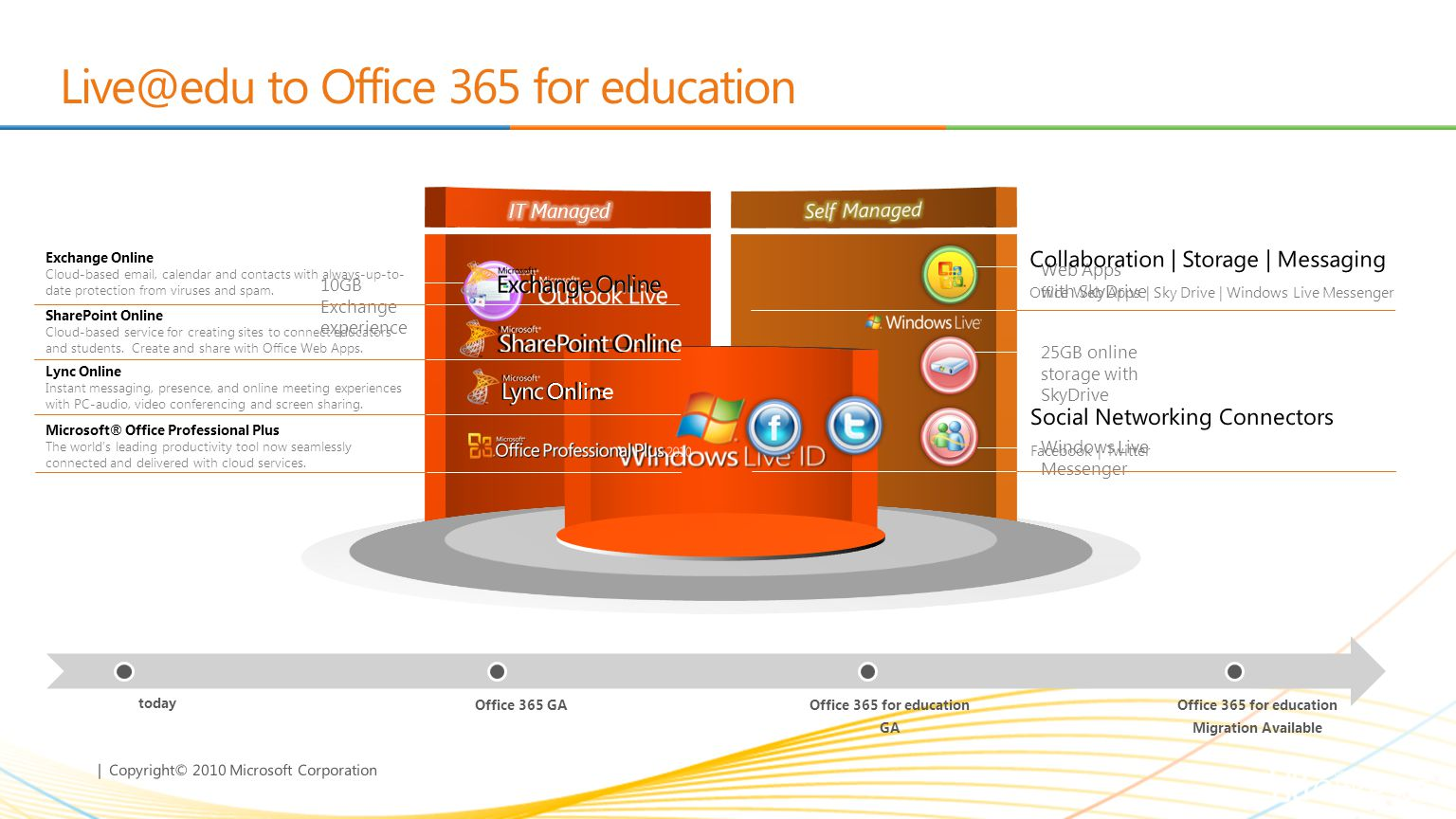Live@edu to Office 365 for education