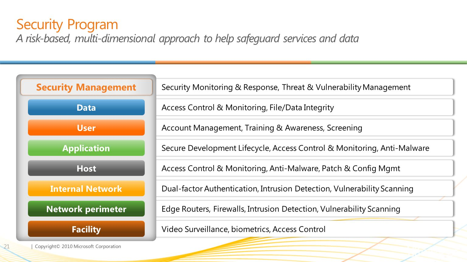 Security Program A risk-based, multi-dimensional approach to help safeguard services and data