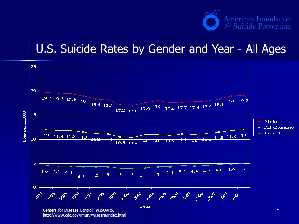 U.S. Suicide Rates by Gender and Year - All Ages