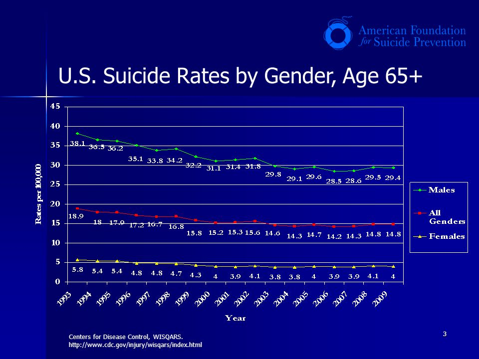 U.S. Suicide Rates by Gender, Age 65+