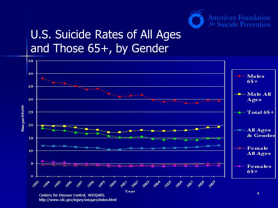 U.S. Suicide Rates of All Ages and Those 65+, by Gender