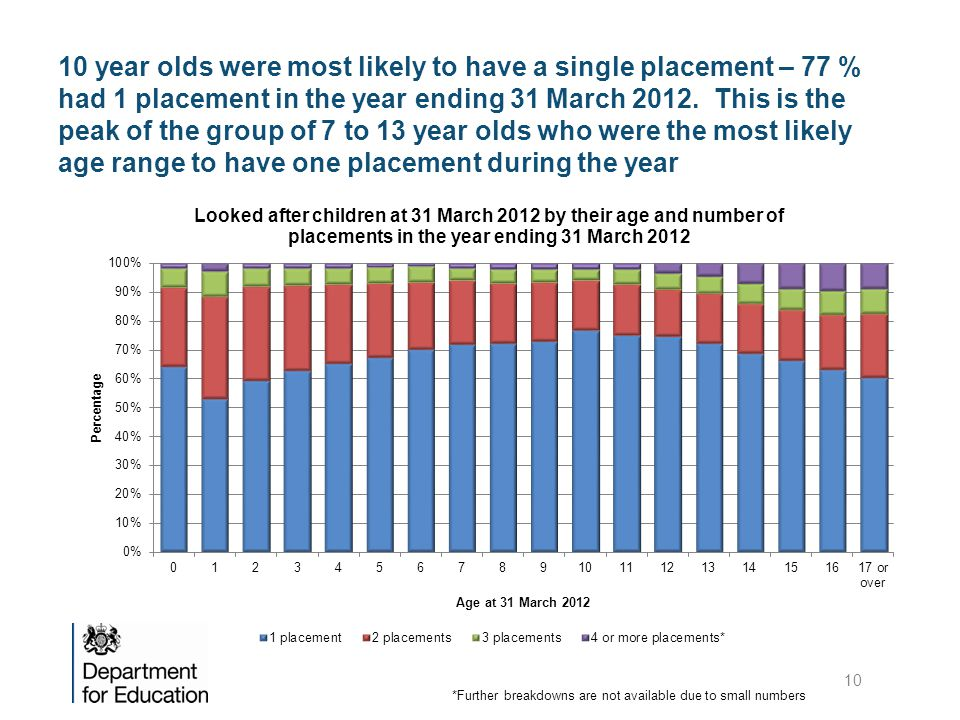 10 year olds were most likely to have a single placement – 77 % had 1 placement in the year ending 31 March 2012. This is the peak of the group of 7 to 13 year olds who were the most likely age range to have one placement during the year
