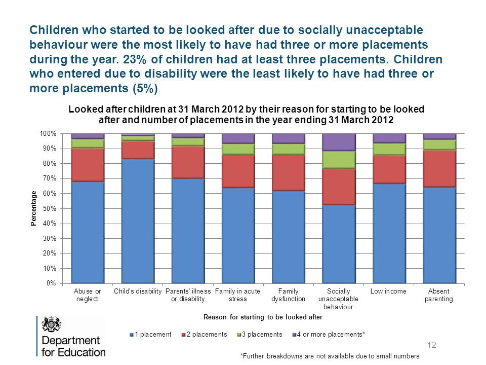 Children who started to be looked after due to socially unacceptable behaviour were the most likely to have had three or more placements during the year. 23% of children had at least three placements. Children who entered due to disability were the least likely to have had three or more placements (5%)