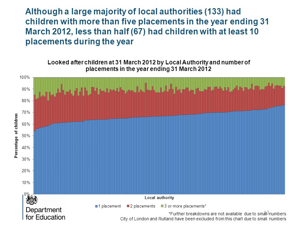 Although a large majority of local authorities (133) had children with more than five placements in the year ending 31 March 2012, less than half (67) had children with at least 10 placements during the year