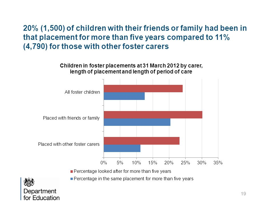 20% (1,500) of children with their friends or family had been in that placement for more than five years compared to 11% (4,790) for those with other foster carers