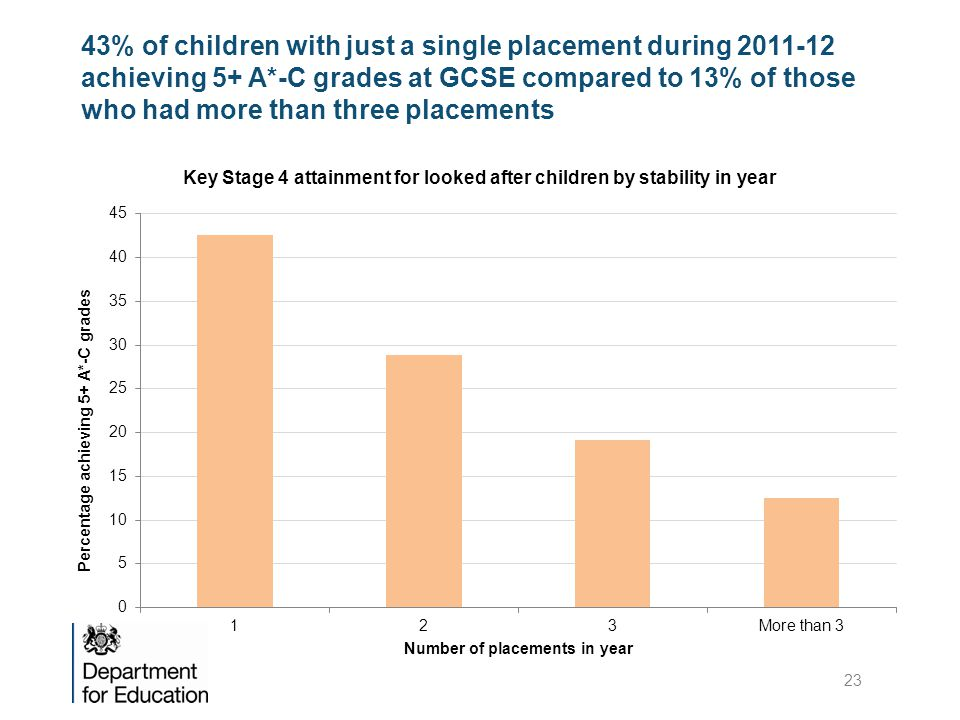 43% of children with just a single placement during 2011-12 achieving 5+ A*-C grades at GCSE compared to 13% of those who had more than three placements